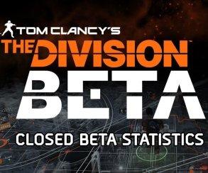 В ходе закрытой беты The Division игроки использовали 15 млрд патронов