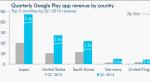 Игры приносят почти 90% выручки Google Play  - Изображение 4