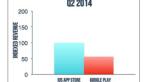 Google Play сократил отрыв от App Store по выручке еще на 5% - Изображение 2