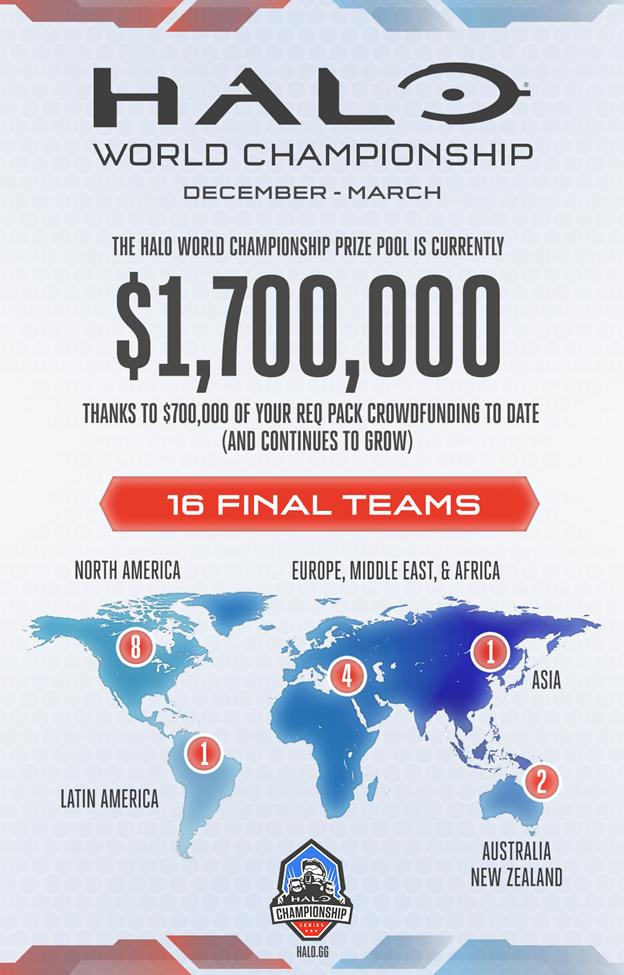 343 Ind. поделилась подробностями Halo 5 World Championship. - Изображение 2
