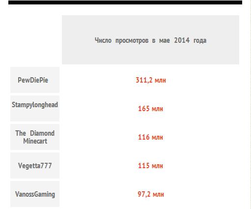 Сто ведущих YouTube-каналов об играх собрали 3,5 млрд просмотров в мае - Изображение 1