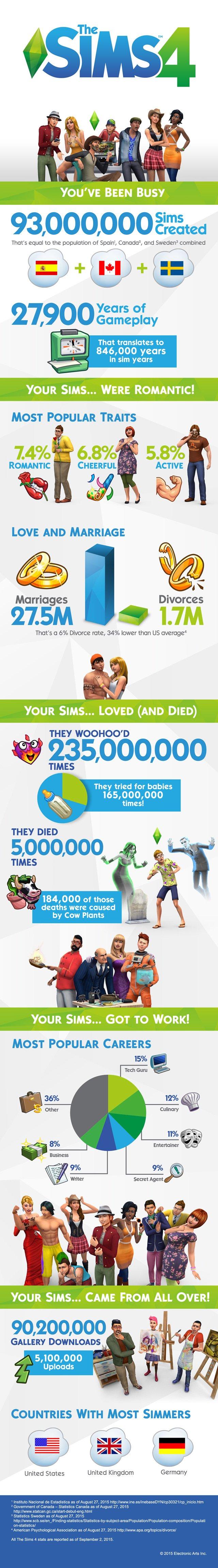 За год создано 93 млн симов - Изображение 2