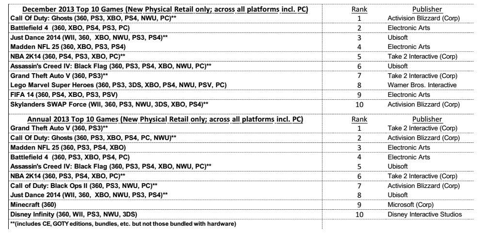 3DS стала самой продаваемой консолью в США за 2013 год - Изображение 2