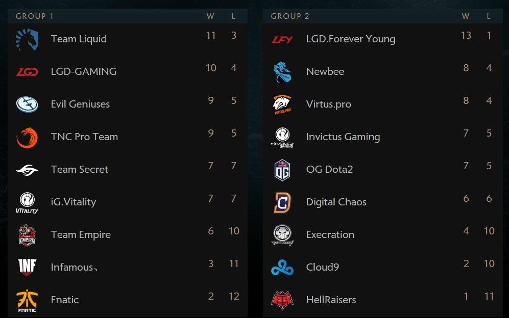 Известны 3 команды, которые гарантировали себе верхнюю сетку плей-офф. - Изображение 2