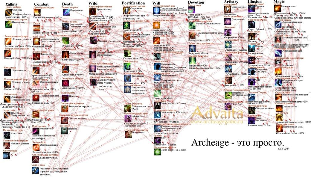 ArcheAge. Невеселая Ферма - Изображение 9
