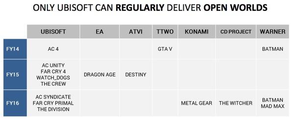Ubisoft довольна Division и Far Cry и анонсирует новую ААА-игру на Е3 - Изображение 2