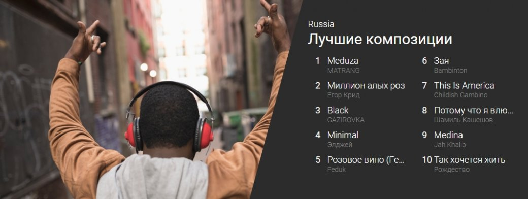 YouTube составил музыкальный хит-парад России. Лучшим музыкантом стал Егор Крид. - Изображение 1