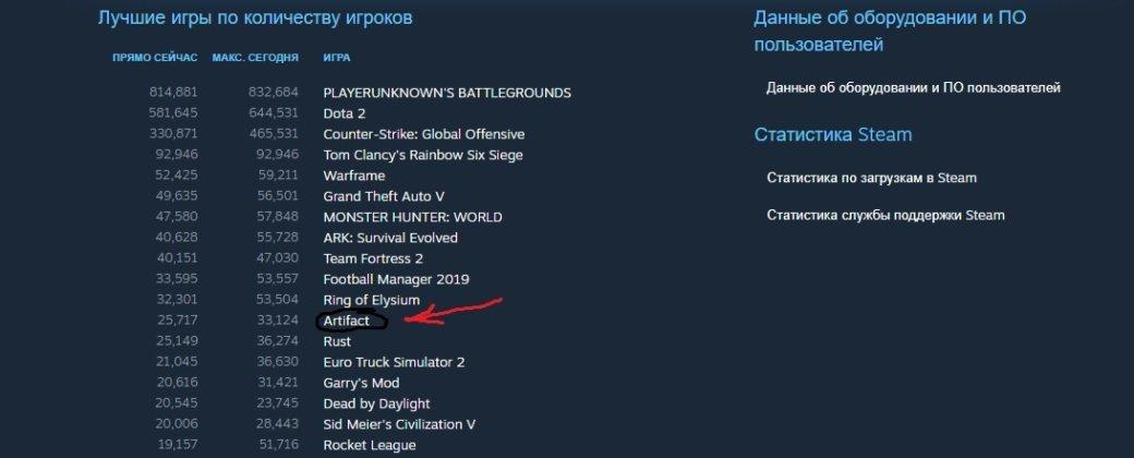 Artifact вылетела изтоп-10 Steam поколичеству игроков | Канобу - Изображение 2
