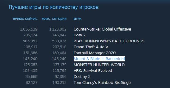 Mount & Blade 2 «порвала» Steam иTwitch. Как игре это удалось?   Канобу - Изображение 5153