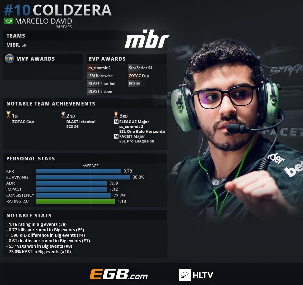 s1mple — лучший игрок 2018 года в CS:GO (по версии HLTV)   Канобу - Изображение 8802