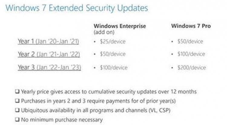 Microsoft объявила цены платной поддержки Windows7 | Канобу - Изображение 2