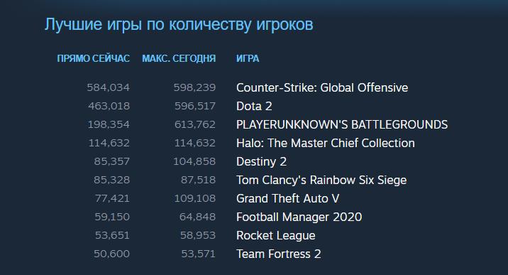 Halo: Reach вышла на ПК. В Steam в нее уже одновременно играет больше 114 тысяч человек | Канобу - Изображение 0