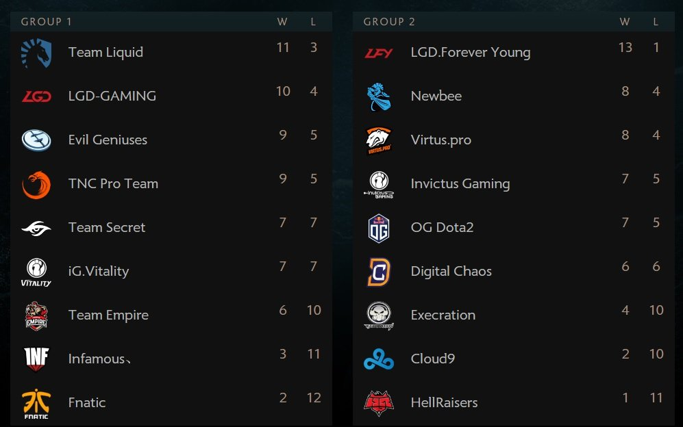 Известны 3 команды, которые гарантировали себе верхнюю сетку плей-офф | Канобу - Изображение 1