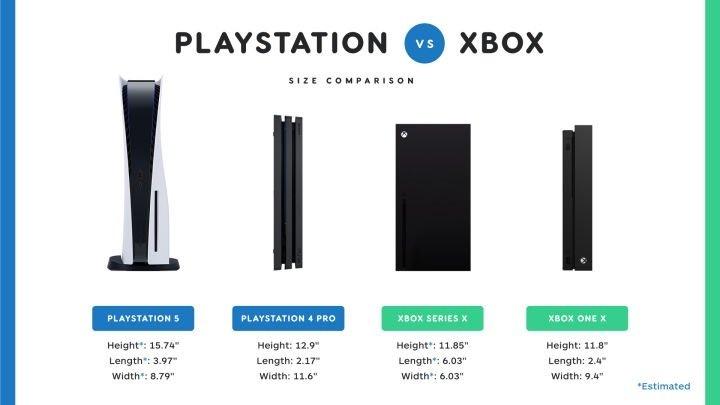 Наглядное сравнение размеров консолей Sony PlayStation 5 иXbox One X   Канобу - Изображение 5495