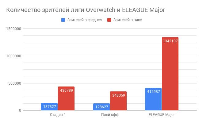 Overwatch League не превзошла ожиданий, но оправдала их | Канобу - Изображение 6
