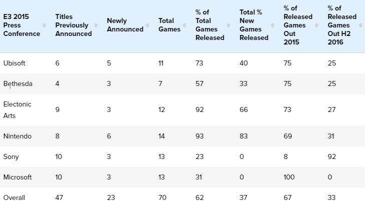 Почти 40% показанных на прошлой E3 игр все еще не вышли | Канобу - Изображение 1257