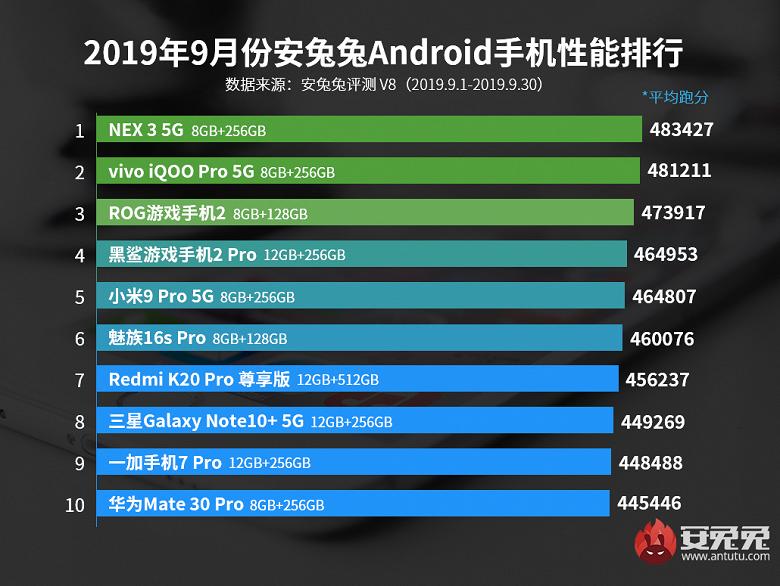 AnTuTu назвал 10 самых мощных Android-смартфонов сентября | Канобу - Изображение 1