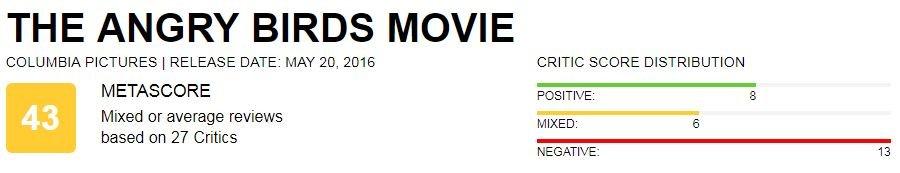 Отзывы критиков о мультфильме «Angry Birds 2 в кино». Хвалят умеренно | Канобу - Изображение 2