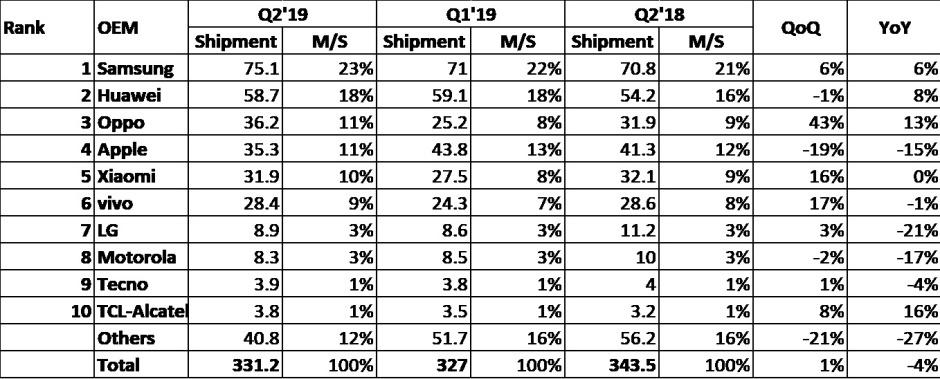 Китайские компании выбили Apple из лидеров рынка смартфонов | SE7EN.ws - Изображение 2