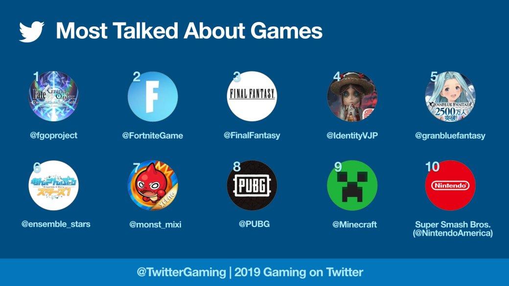 Twitter назвал самую обсуждаемую игру 2019 года. Это неFortnite | Канобу - Изображение 1514