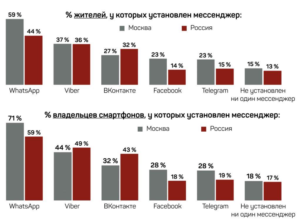 Насколько популярен Telegram у Россиян?. - Изображение 2
