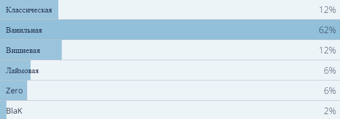 Vox Populi: результаты всех наших опросов за2018год. Закого голосовали читатели «Канобу»? | Канобу - Изображение 40