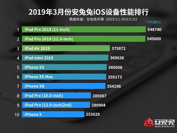 AnTuTu назвал десятку самых мощных iOS-устройств марта | Канобу - Изображение 11059
